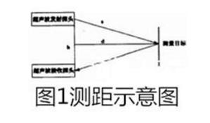 基于超声波的定位系统原理详解