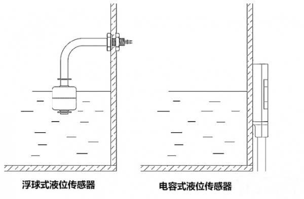 水箱水位是怎么样控制的?如何选择合适的传感器?