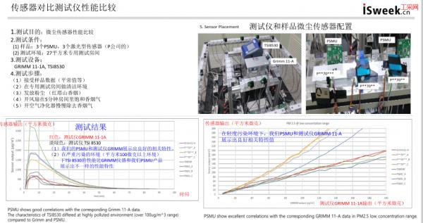 PSMU粉尘传感器在便携式c上的应用