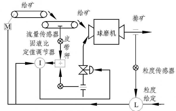 选矿自动化设备中液位传感器在浮选槽液位自动控制的应用