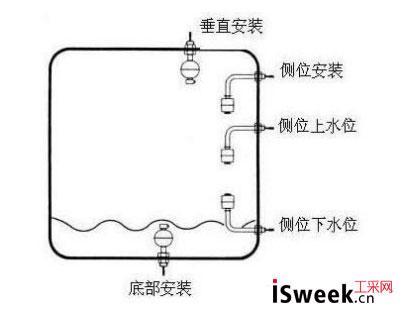 什么类型的液位开关是浮球开关的绝佳替代品?