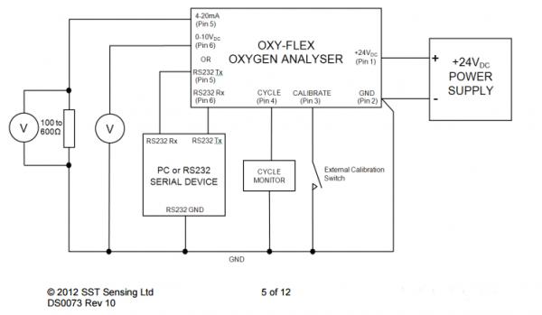 英国SST 高温氧气分析仪 - OXY-Flex相关应用解决方案