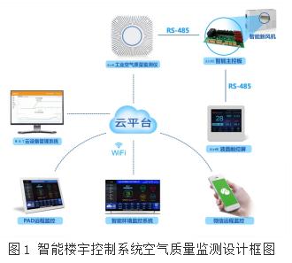 浅析智能楼宇控制系统空气质量监测中的传感器类型及应用