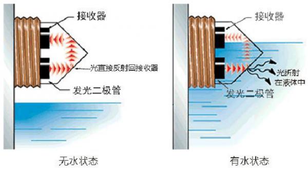 液位传感器在农业无土栽培营养液液位监测中的应用解决方案