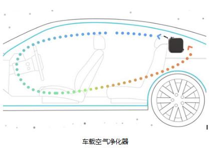 PM2.5传感器GPSM用于车载空气净化器系统