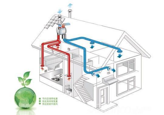 应用在空气净化器新风机系统中的温湿度传感器