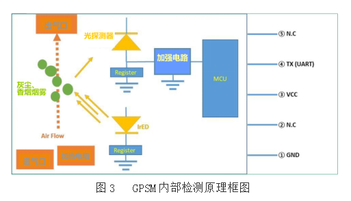 PM2.5传感器GPSM用于HVAC控制系统