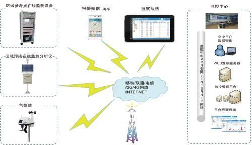 PID传感器应用在工业领域的VOC泄漏检测