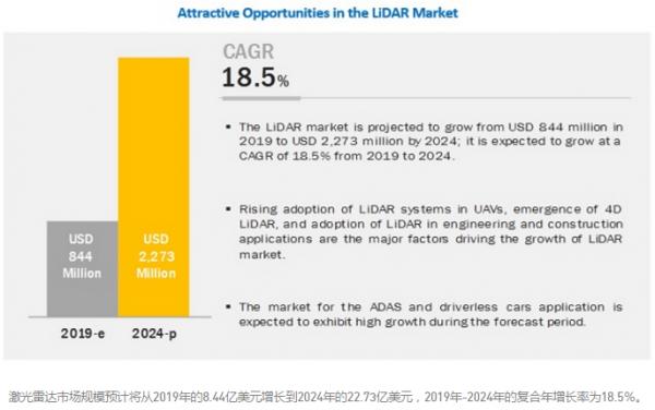 激光雷达市场前景可期!到2024年市场价值将达到22.73亿美元
