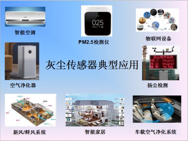 颗粒物检测器—PM2.5灰尘传感器原理及用途介绍