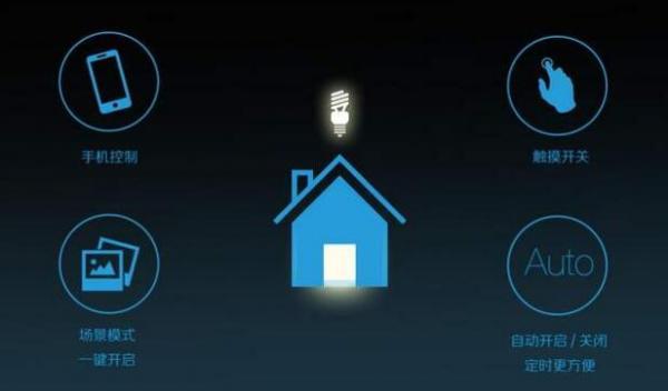 智能家居市场概况及应用传感器介绍