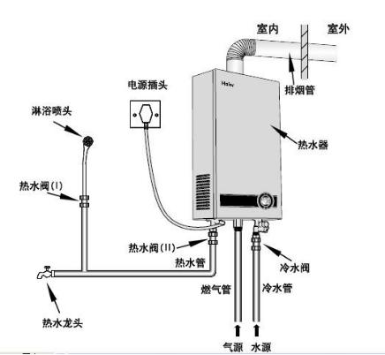 可燃气体传感器应用于燃气热水器燃气泄漏报警