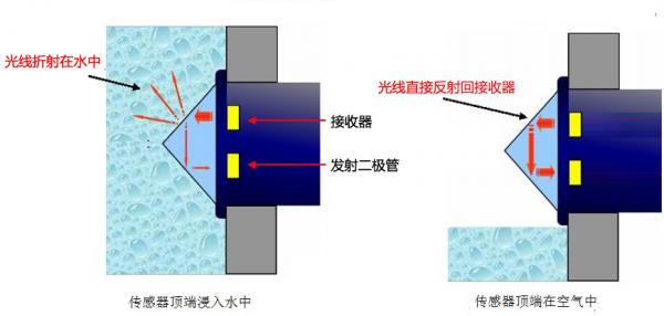 光电液位传感器与电容式液位传感器在液位测量中有什么不同?