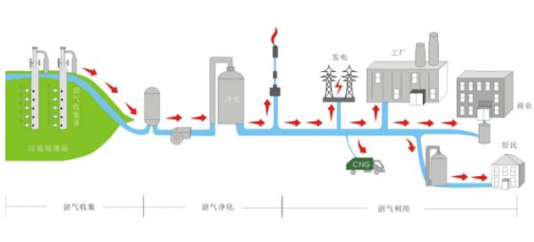甲烷气体预校准模块保障垃圾填埋场安全