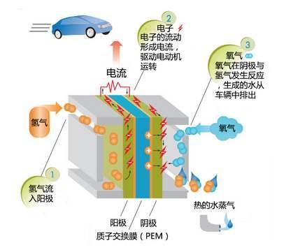 氫燃料電池飛機中熱導式氣體傳感器用于監測氫氣含量