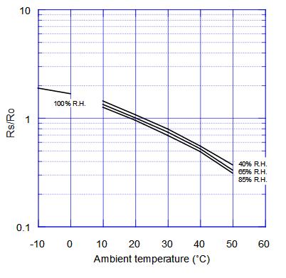 用于檢測空氣質量的車用空氣質量傳感器