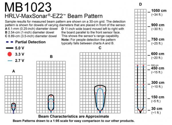 超声波避障传感器助力AGV小车轻松实现自动规避障碍物