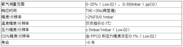 用于六氟化硫泄漏监控气体中O2浓度的荧光氧气传感器