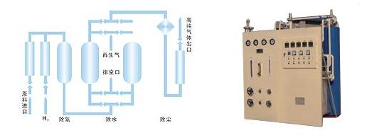 气体质量流量传感器在制氢机中的应用解决方案详解