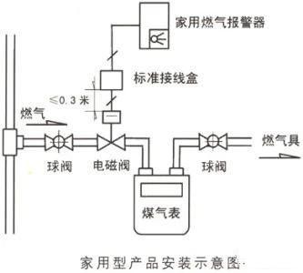 家用燃气报警器在燃气安全中的重要作用