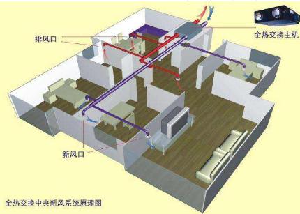 楼宇通风控制中CO2传感器的应用