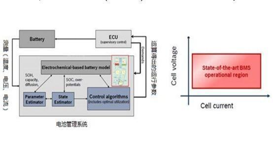 用于电动汽车电池管理系统中的高精度温湿度传感器