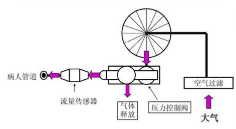流量传感器的应用提高了呼吸机的精准度和可靠性