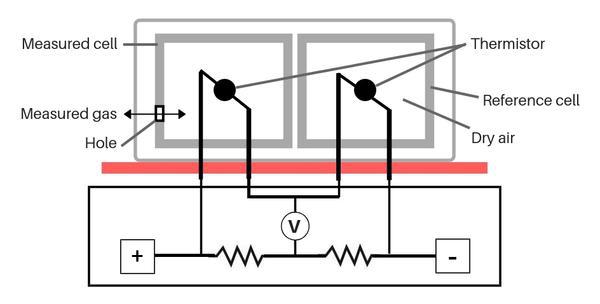 热导式传感器与红外CO2传感器在培养箱应用中的比较