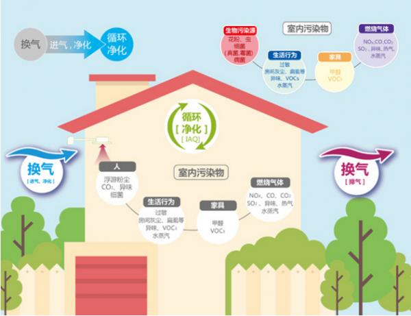 质量流量防堵塞传感器用于提示空气净化器和新风系统清洁过滤网