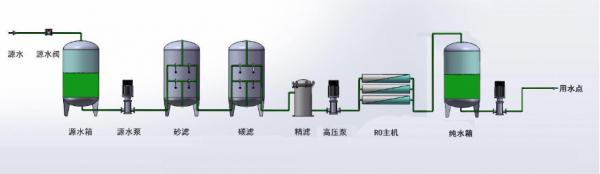 超纯水机储水箱液位控制装置-光电液位传感器
