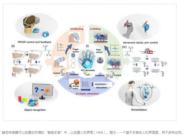 未来手术机器人中多种传感器技术的精确应用