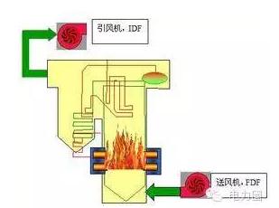 锅炉燃烧理论及影响锅炉燃烧及热效率的因素分析