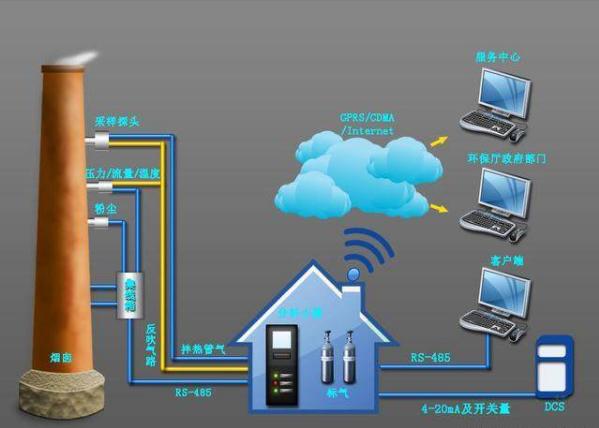 用于烟气排放连续监测系统中的氧化锆氧气传感器