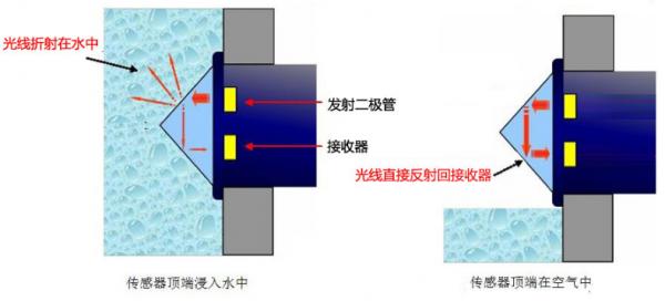 洗手液机缺液提醒装置-光电式液位传感器