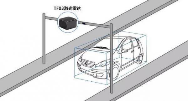 激光雷达长距离传感器用于车流统计