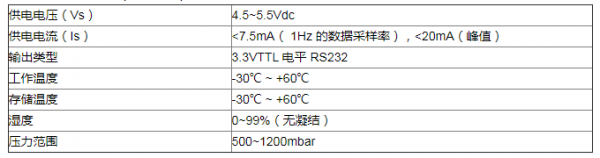 荧光氧气传感器在果蔬保鲜冷库内气体监控中的应用解决方案