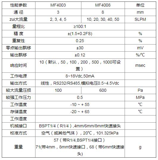 气体流量传感器FS4000系列原理分析