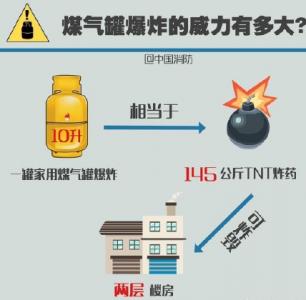 可燃气传感器:预防燃气爆炸风险