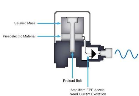 振动传感器原理解析_振动传感器用于设备振动监测