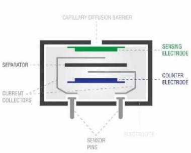 美国SPEC Sensors丝网印刷电化学气体传感器原理解析