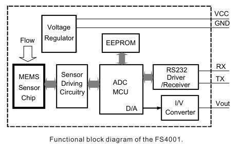 气体流量传感器的使用要点及应用领域分析