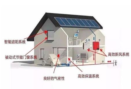 热流传感器用于建筑住宅设备的隔热性能评估