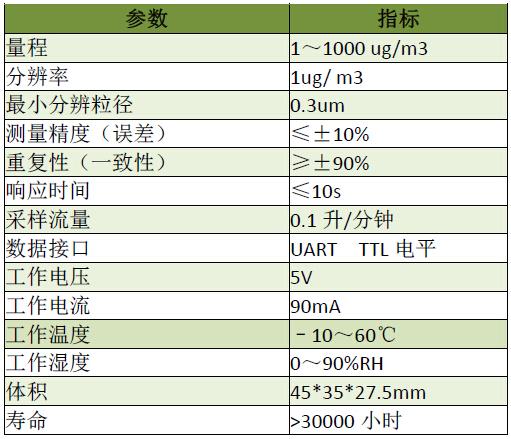 PM2.5传感器检测空气颗粒污染物并提供质量浓度依据