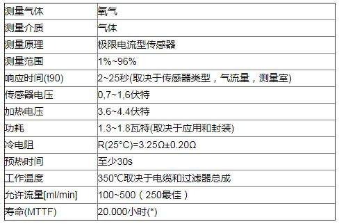 氧化锆氧气传感器SO-E2-960在氧气浓缩器中的应用解决方案