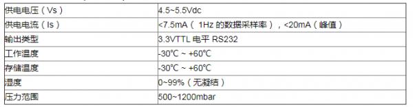 荧光氧传感器在高原供氧设备中的应用解决方案