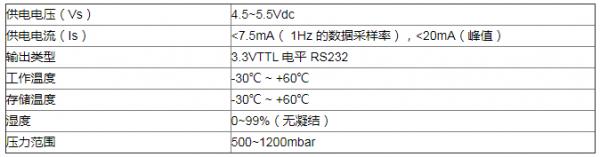 使用荧光氧气传感器监测惰化防爆中的氧含量