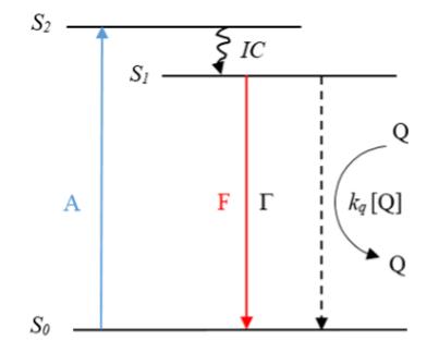 荧光氧气传感器工作原理简介