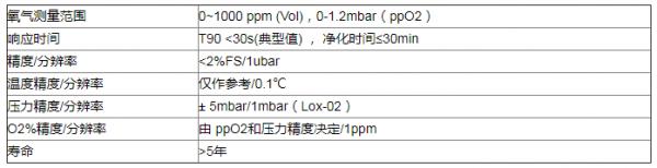 用于氧含量测定的荧光微量氧变送器