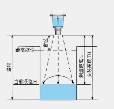 如何根据应用选择相对应的液位传感器