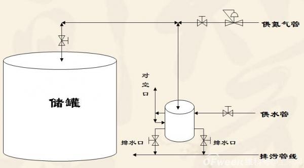 气体质量流量计MF5712在氮气罐中的流量监控应用特性分析